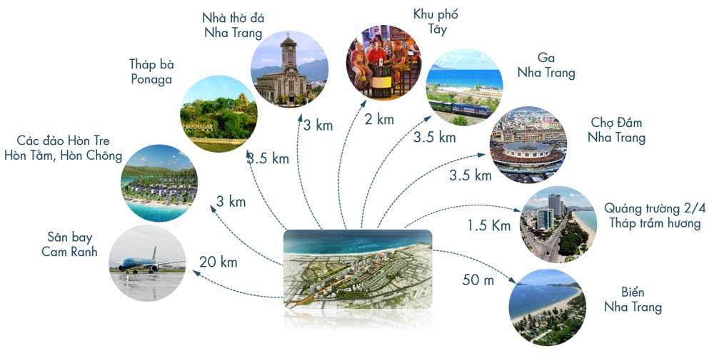 I. TỔNG QUAN DỰ ÁN     piania-city     Piania City là khu đô thị kết hợp nghỉ dưỡng với quy mô lớn nhất tại Nha Trang, nằm trong khu vực sân bay Nha Trang cũ, ngay trên trục đường Trần Phú hướng ra biển, với hàng loạt công trình hạ tầng giao thông lớn và đặc khu kinh tế trọng điểm đang dần hình thành.   Tên dự án: Piania City Chủ đầu tư: Phúc Sơn Group Địa chỉ: 102 Trần Phú, TP. Nha Trang Diện tích nghiên cứu quy hoạch Phân Khu 2A: 19,47ha Quy mô: 65.63 ha Diện tích nghiên cứu quy hoạch phần phía Bắc Phân Khu 2 và phân khu 3: 46,16ha Loại hình sản phẩm: Loại hình Liền kề, Biệt thự, Condotel, Khách sạn Quy mô dân số (dự kiến): Khoảng 10.000 người Số lượng lô liền kề: 1.106 lô Số lượng lô biệt thự: 80 lô Số lượng ô đơn lập: 28 lô Số lượng lô Khách sạn, Chung cư, Condotel: 05 lô Diện tích liền kề: 94m2-100m2 Diện tích biệt thự: 198m2-240m2 Dự kiến bàn giao: Quý II/2018    Piania-phoi-canh  Piania-phoi-canh     II. VỊ TRÍ DỰ ÁN      Piania City nằm ở trung tâm thành phố, hướng ra vịnh Nha Trang, kết nối thuận lợi về giao thông, hạ tầng kỹ thuật giữa khu dân cư hiện hữu với đô thị mới mở rộng về phía Tây và phía Nam. Từ Piania City, cư dân dễ dàng kết nối với các khu vực quan trọng trong thành phố, với hệ thống giao thông thuận lợi bằng cả đường bộ, đường thủy và đường hàng không.     vi-tri-du-an-san-bay-nha-trang     Mặt tiền đường Trần Phú đối diện là bãi tắm đẹp nhất tại Nha Trang. Ngay trung tâm thành phố kéo dài từ bờ biển vào tới Lê Hồng Phong. Kết nối hạ tầng giao thông với nhiều tuyến đường huyết mạch như Nguyễn Thị Minh Khai, Vân Đồn, Hoàng Diệu, Nguyễn Thị Định, Trần Phú, Lê Hồng Phong, Nguyễn Tri Phương, Nguyễn Đức Cảnh. Cách Quảng trường khoảng 1,6km, cách cảng du lịch, cáp treo Vinpearl, An Viên 1,6km. Cách ga xe lửa khoảng 2,7km. Cách chợ đầm 4km, gần chợ Bình Tân. Từ Piania City có thể đến Khu du lịch Hòn Chồng cao cấp, khu Tháp Bà trong vòng 8 phút đi xe máy, chùa Long Sơn cách 3km. Đặc biệt Piania City nằm ngay khu phố du lịch, khu phố tây, tập trung nh